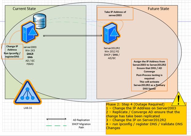 how to make a website work windows server 2012