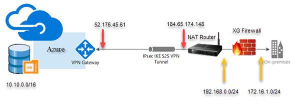 SITE-TO-SITE VPN FROM SOPHOS XG FIREWALL TO AZURE #AZURE